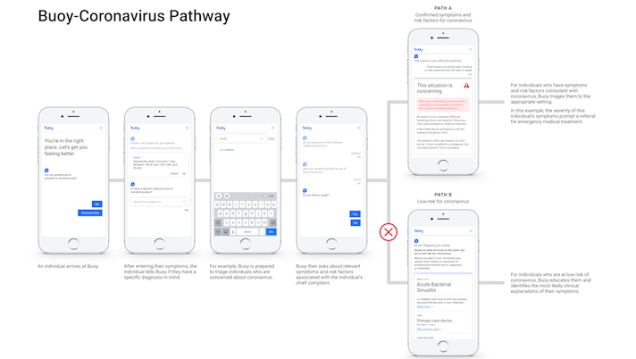 Buoy-Coronavirus-Pathway